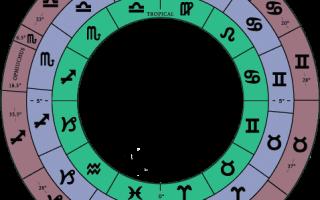 Знаки зодиака по месяцам и числам