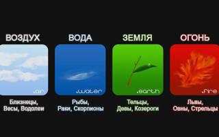 Знаки зодиака по стихиям: значение и совместимость людей